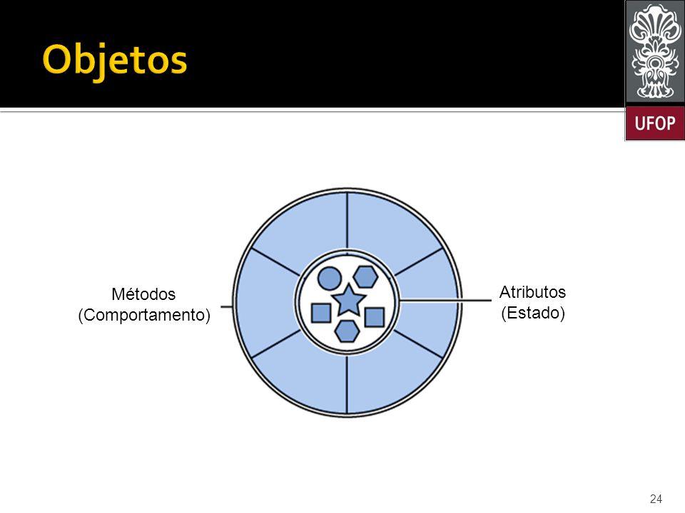 24 Atributos (Estado) Métodos (Comportamento)
