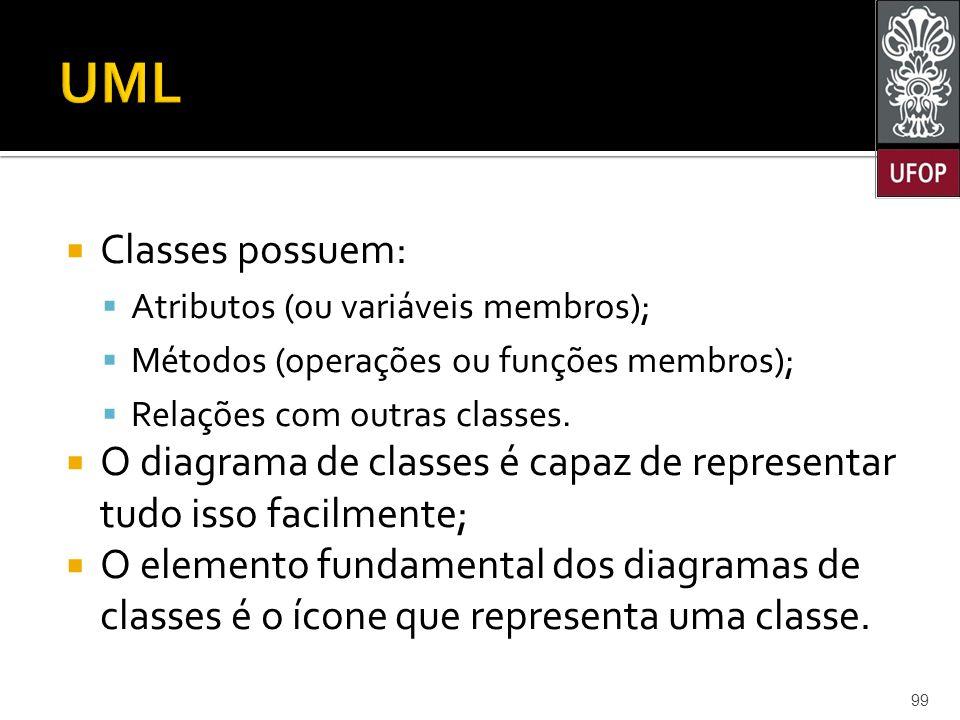  Classes possuem:  Atributos (ou variáveis membros);  Métodos (operações ou funções membros);  Relações com outras classes.