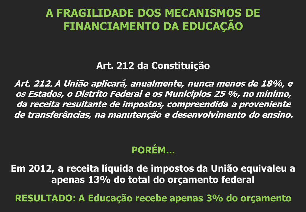 A FRAGILIDADE DOS MECANISMOS DE FINANCIAMENTO DA EDUCAÇÃO Art. 212 da Constituição Art. 212. A União aplicará, anualmente, nunca menos de 18%, e os Es