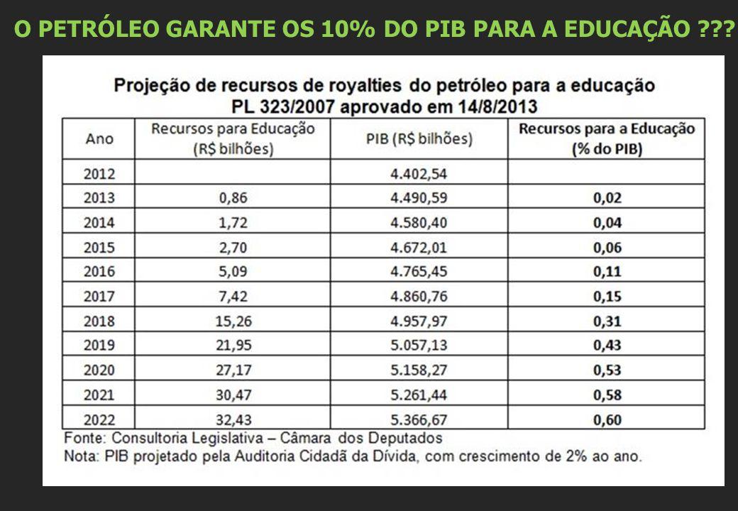 O PETRÓLEO GARANTE OS 10% DO PIB PARA A EDUCAÇÃO ???