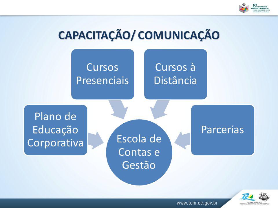 CAPACITAÇÃO/ COMUNICAÇÃO Escola de Contas e Gestão Plano de Educação Corporativa Cursos Presenciais Cursos à Distância Parcerias