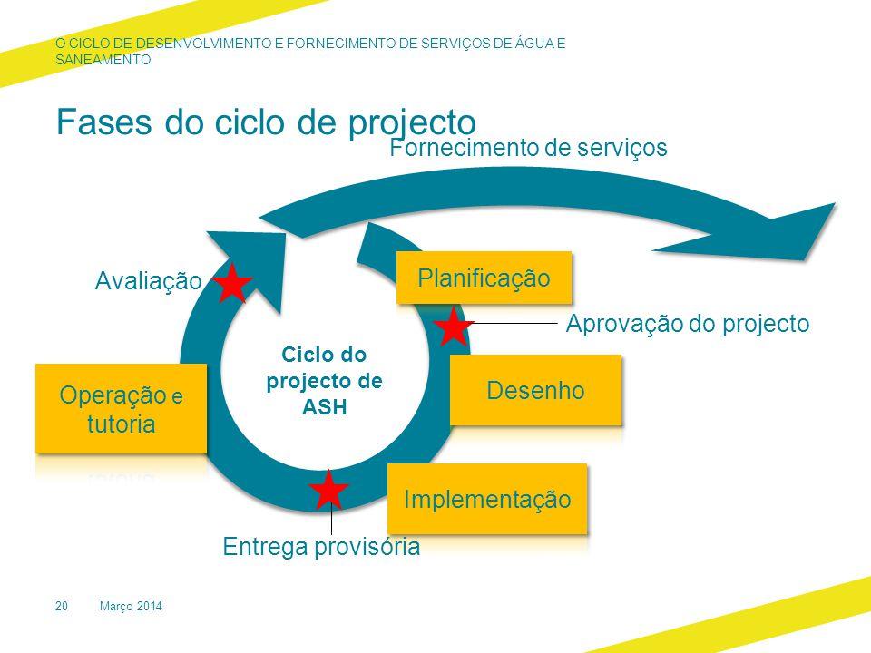 Fases do ciclo de projecto O CICLO DE DESENVOLVIMENTO E FORNECIMENTO DE SERVIÇOS DE ÁGUA E SANEAMENTO Março 201420 Aprovação do projecto Entrega provisória Ciclo do projecto de ASH Avaliação Fornecimento de serviços