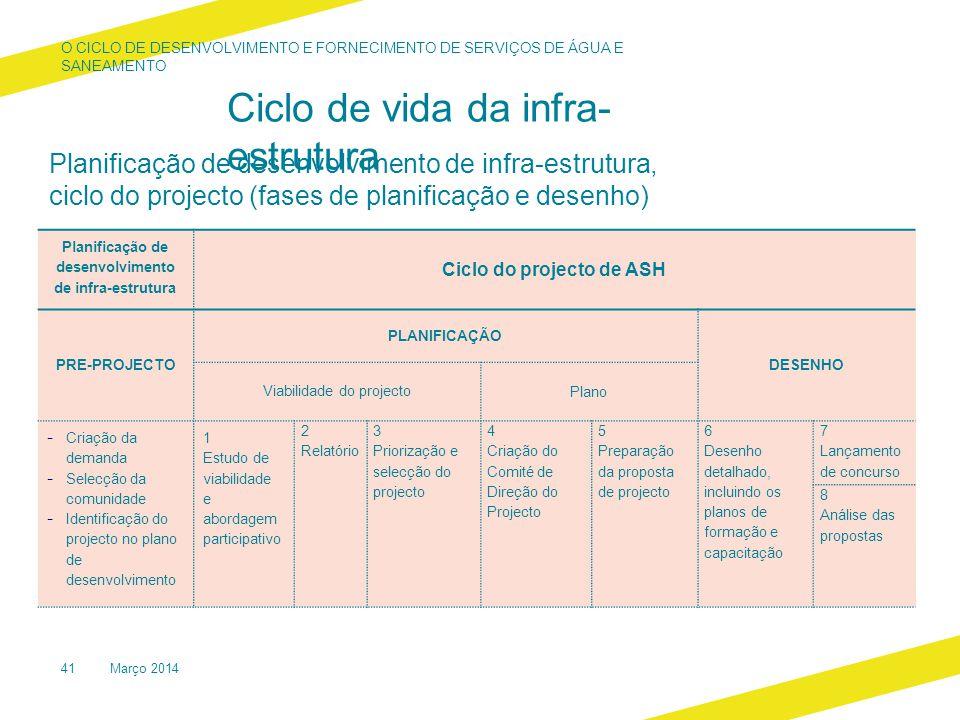 Ciclo de vida da infra- estrutura Planificação de desenvolvimento de infra-estrutura Ciclo do projecto de ASH PRE-PROJECTO PLANIFICAÇÃO DESENHO Viabilidade do projecto Plano - Criação da demanda - Selecção da comunidade - Identificação do projecto no plano de desenvolvimento 1 Estudo de viabilidade e abordagem participativo 2 Relatório 3 Priorização e selecção do projecto 4 Criação do Comité de Direção do Projecto 5 Preparação da proposta de projecto 6 Desenho detalhado, incluindo os planos de formação e capacitação 7 Lançamento de concurso 8 Análise das propostas Março 201441 Planificação de desenvolvimento de infra-estrutura, ciclo do projecto (fases de planificação e desenho) O CICLO DE DESENVOLVIMENTO E FORNECIMENTO DE SERVIÇOS DE ÁGUA E SANEAMENTO