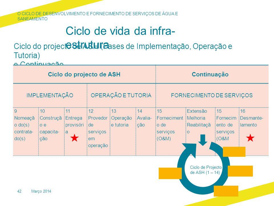 Ciclo do projecto de ASH (Fases de Implementação, Operação e Tutoria) e Continuação Ciclo do projecto de ASHContinuação IMPLEMENTAÇÃO OPERAÇÃO E TUTORIA FORNECIMENTO DE SERVIÇOS 9 Nomeaçã o do(s) contrata- do(s) 10 Construçã o e capacita- ção 11 Entrega provisóri a 12 Provedor de serviços em operação 13 Operação e tutoria 14 Avalia- ção 15 Forneciment o de serviços (O&M) Extensão Melhoria Reabilitaçã o 15 Fornecim ento de serviços (O&M 16 Desmante- lamento Ciclo de Projecto de ASH (1 – 14) Março 201442 O CICLO DE DESENVOLVIMENTO E FORNECIMENTO DE SERVIÇOS DE ÁGUA E SANEAMENTO Ciclo de vida da infra- estrutura
