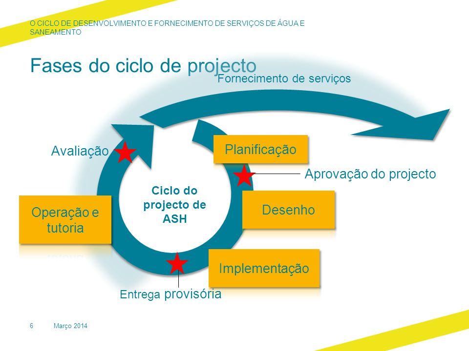 Fases do ciclo de projecto O CICLO DE DESENVOLVIMENTO E FORNECIMENTO DE SERVIÇOS DE ÁGUA E SANEAMENTO Aprovação do projecto Entrega provisória Ciclo do projecto de ASH Avaliação Fornecimento de serviços Março 20146