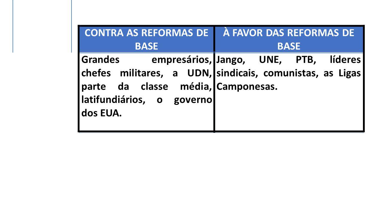 CONTRA AS REFORMAS DE BASE À FAVOR DAS REFORMAS DE BASE Grandes empresários, chefes militares, a UDN, parte da classe média, latifundiários, o governo