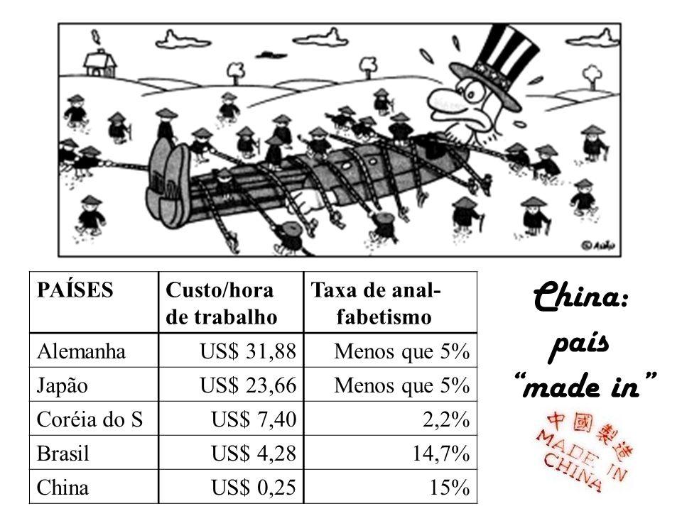 PAÍSESCusto/hora de trabalho Taxa de anal- fabetismo AlemanhaUS$ 31,88Menos que 5% JapãoUS$ 23,66Menos que 5% Coréia do SUS$ 7,402,2% BrasilUS$ 4,2814,7% ChinaUS$ 0,2515% China: país made in
