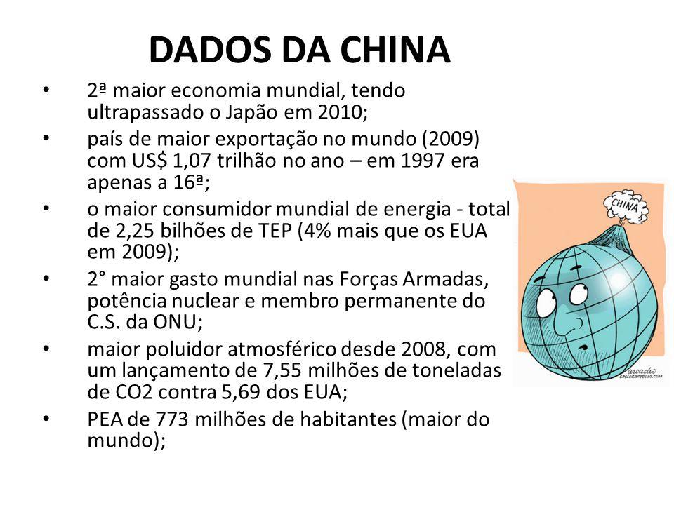 DADOS DA CHINA 2ª maior economia mundial, tendo ultrapassado o Japão em 2010; país de maior exportação no mundo (2009) com US$ 1,07 trilhão no ano – em 1997 era apenas a 16ª; o maior consumidor mundial de energia - total de 2,25 bilhões de TEP (4% mais que os EUA em 2009); 2° maior gasto mundial nas Forças Armadas, potência nuclear e membro permanente do C.S.