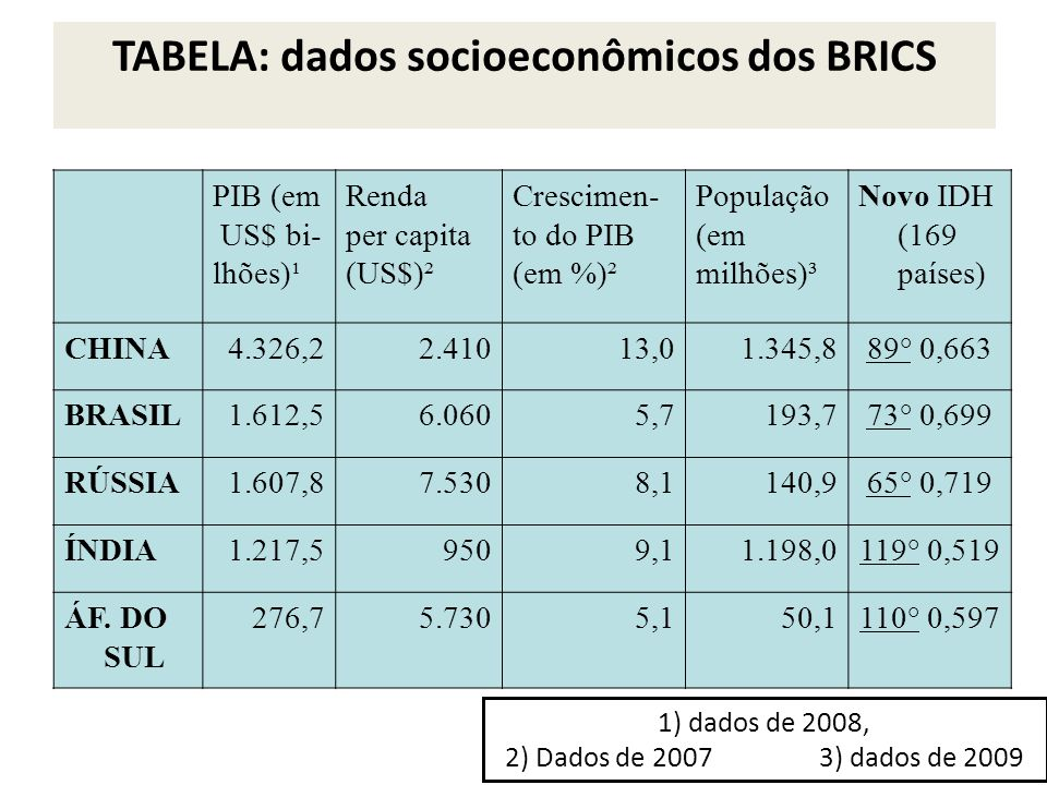 TABELA: dados socioeconômicos dos BRICS 1) dados de 2008, 2) Dados de 2007 3) dados de 2009 PIB (em US$ bi- lhões)¹ Renda per capita (US$)² Crescimen- to do PIB (em %)² População (em milhões)³ Novo IDH (169 países) CHINA4.326,22.41013,01.345,889° 0,663 BRASIL1.612,56.0605,7193,773° 0,699 RÚSSIA1.607,87.5308,1140,965° 0,719 ÍNDIA1.217,59509,11.198,0119° 0,519 ÁF.