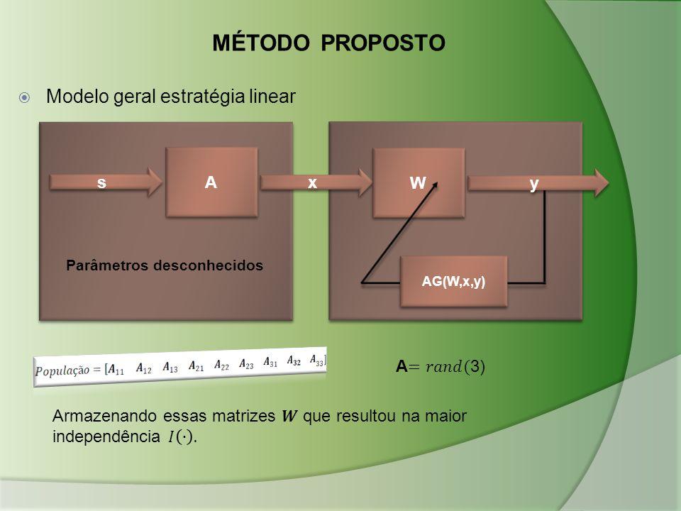 MÉTODO PROPOSTO  Modelo geral estratégia linear s s A A x x W W y y AG(W,x,y) Parâmetros desconhecidos