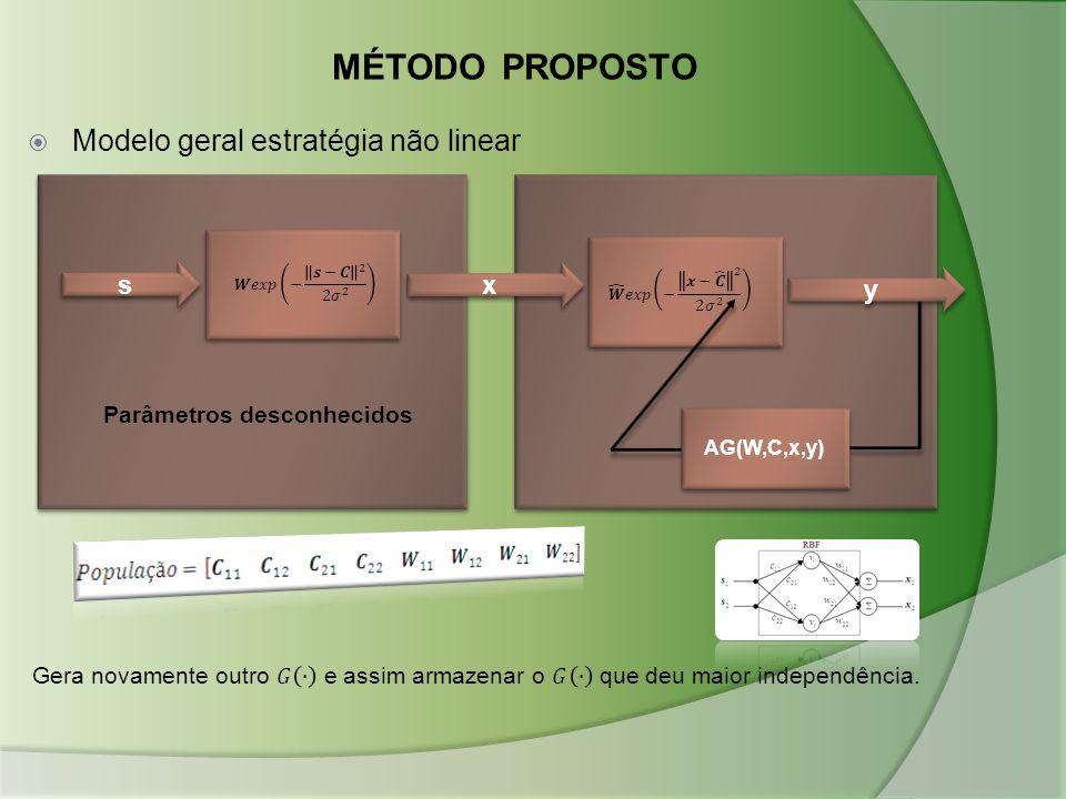 MÉTODO PROPOSTO  Modelo geral estratégia não linear s s x x y y AG(W,C,x,y) Parâmetros desconhecidos