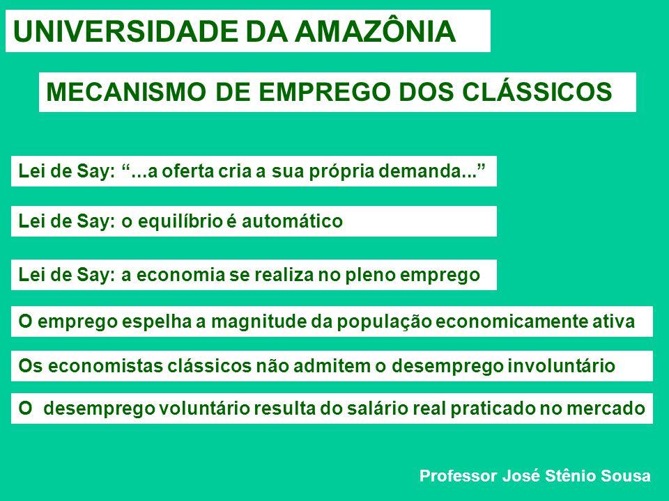 UNIVERSIDADE DA AMAZÔNIA CURSO DE CIÊNCIAS ECONÔMICAS MECANISMO DE EMPREGO Economistas Clássicos Professor José Stênio Sousa