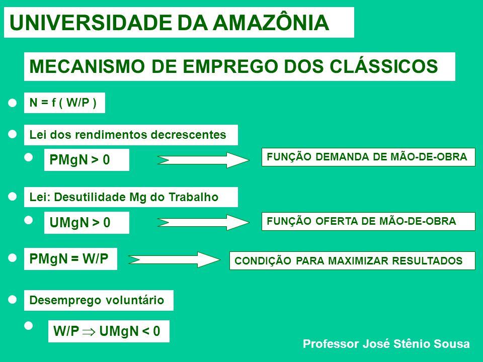 UNIVERSIDADE DA AMAZÔNIA MECANISMO DE EMPREGO DOS CLÁSSICOS Professor José Stênio Sousa N = f ( W/P )Lei dos rendimentos decrescentes PMgN > 0 Lei: Desutilidade Mg do Trabalho UMgN > 0PMgN = W/P Desemprego voluntário W/P  UMgN < 0 FUNÇÃO DEMANDA DE MÃO-DE-OBRA FUNÇÃO OFERTA DE MÃO-DE-OBRA CONDIÇÃO PARA MAXIMIZAR RESULTADOS