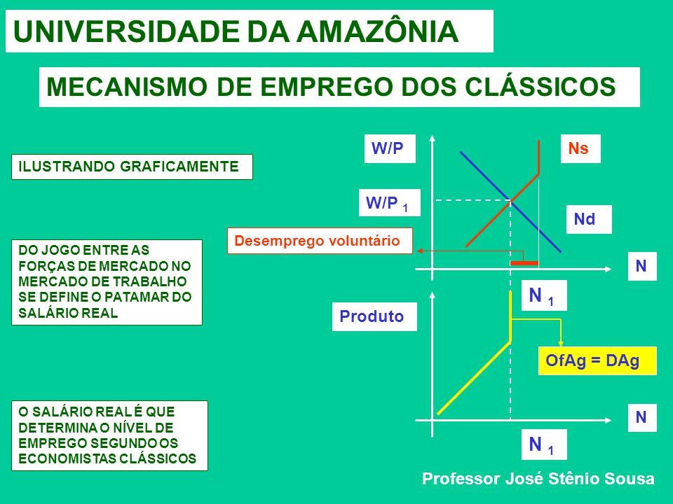 UNIVERSIDADE DA AMAZÔNIA MECANISMO DE EMPREGO DOS CLÁSSICOS Professor José Stênio Sousa W/P N N Produto Nd Ns W/P 1 N 1 OfAg = DAg Desemprego voluntário ILUSTRANDO GRAFICAMENTE DO JOGO ENTRE AS FORÇAS DE MERCADO NO MERCADO DE TRABALHO SE DEFINE O PATAMAR DO SALÁRIO REAL O SALÁRIO REAL É QUE DETERMINA O NÍVEL DE EMPREGO SEGUNDO OS ECONOMISTAS CLÁSSICOS