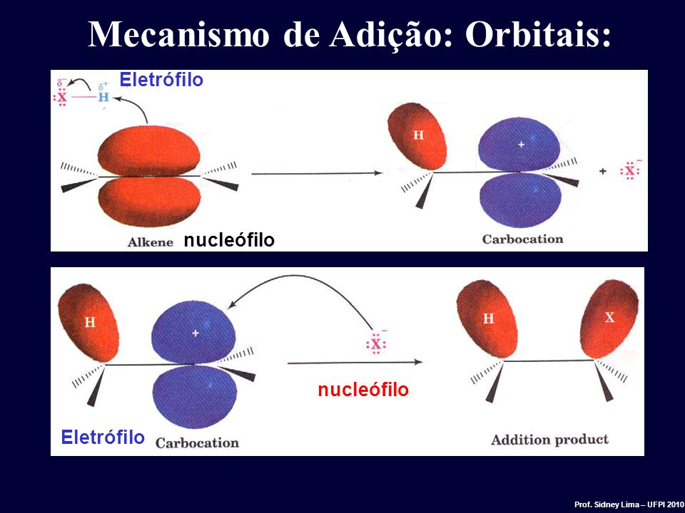 Mecanismo de Adição: Orbitais: Eletrófilo nucleófilo Eletrófilo nucleófilo Prof. Sidney Lima – UFPI 2010