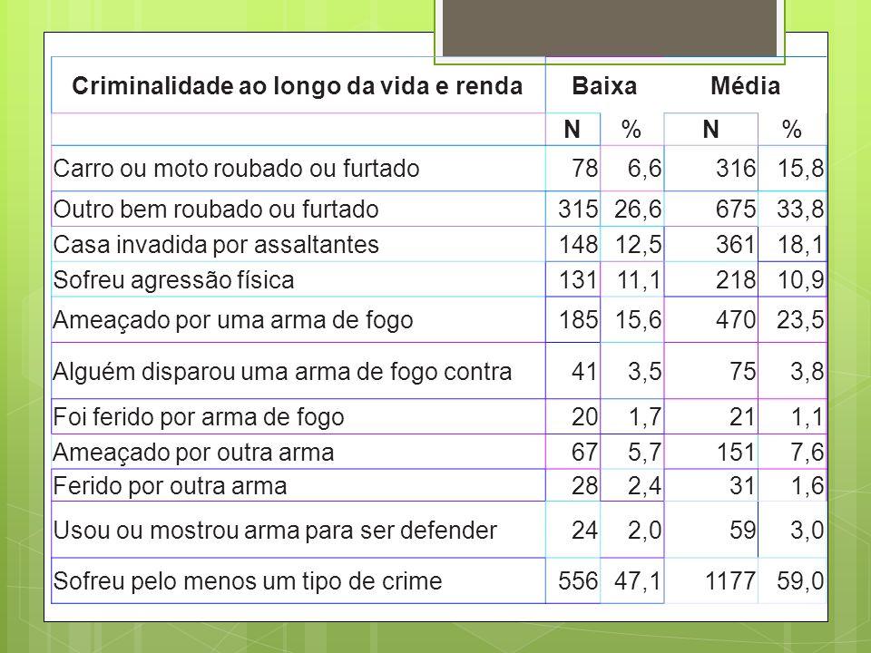 Criminalidade ao longo da vida e rendaBaixaMédia N%N% Carro ou moto roubado ou furtado786,631615,8 Outro bem roubado ou furtado31526,667533,8 Casa inv