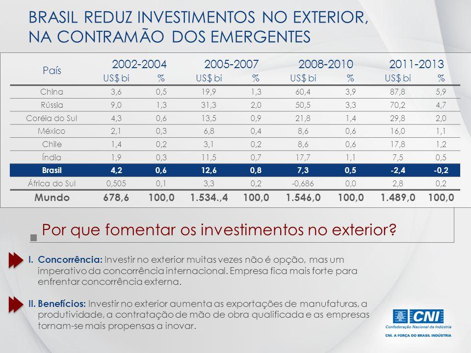 BRASIL REDUZ INVESTIMENTOS NO EXTERIOR, NA CONTRAMÃO DOS EMERGENTES País 2002-20042005-20072008-20102011-2013 US$ bi% % % % China3,60,519,91,360,43,98