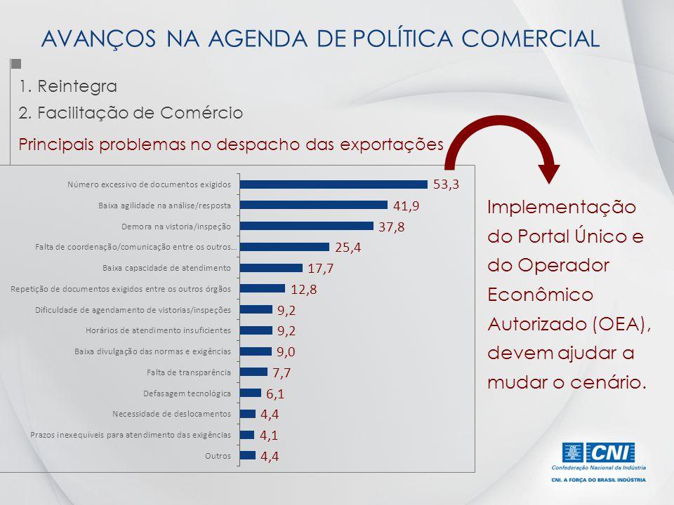 1. Reintegra 2. Facilitação de Comércio AVANÇOS NA AGENDA DE POLÍTICA COMERCIAL Principais problemas no despacho das exportações Implementação do Port