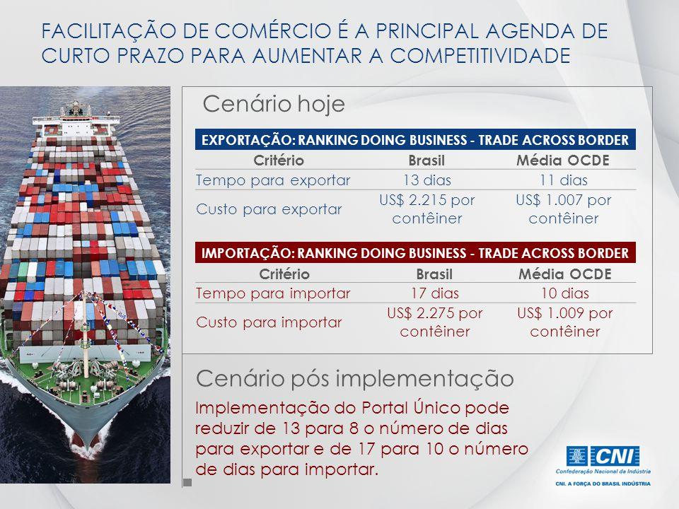 EXPORTAÇÃO: RANKING DOING BUSINESS - TRADE ACROSS BORDER CritérioBrasilMédia OCDE Tempo para exportar13 dias11 dias Custo para exportar US$ 2.215 por