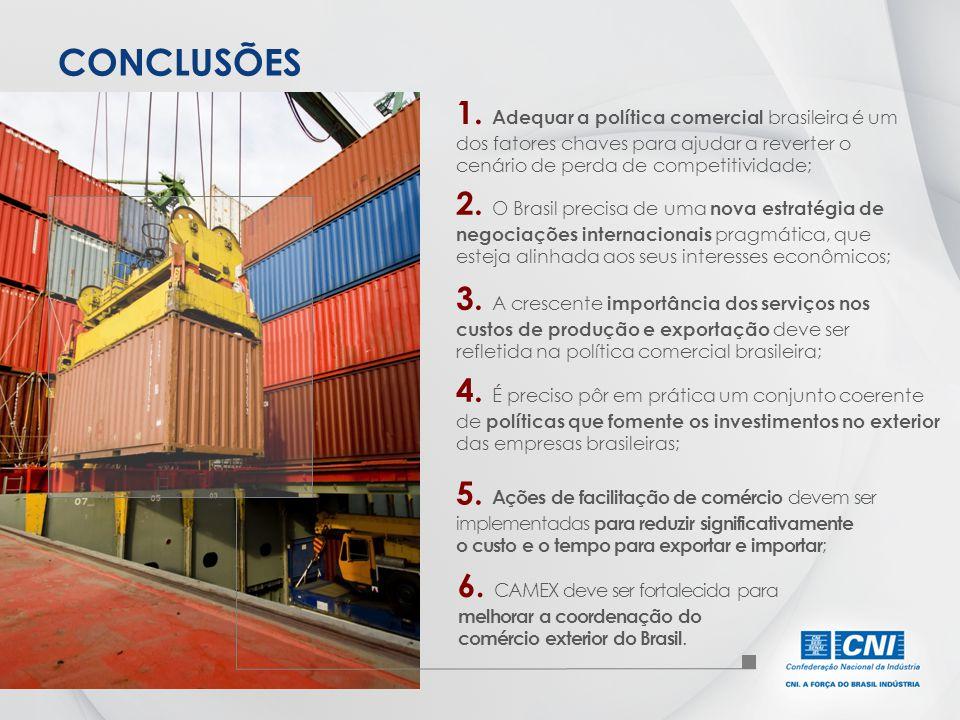 CONCLUSÕES 1. Adequar a política comercial brasileira é um dos fatores chaves para ajudar a reverter o cenário de perda de competitividade; 2. O Brasi