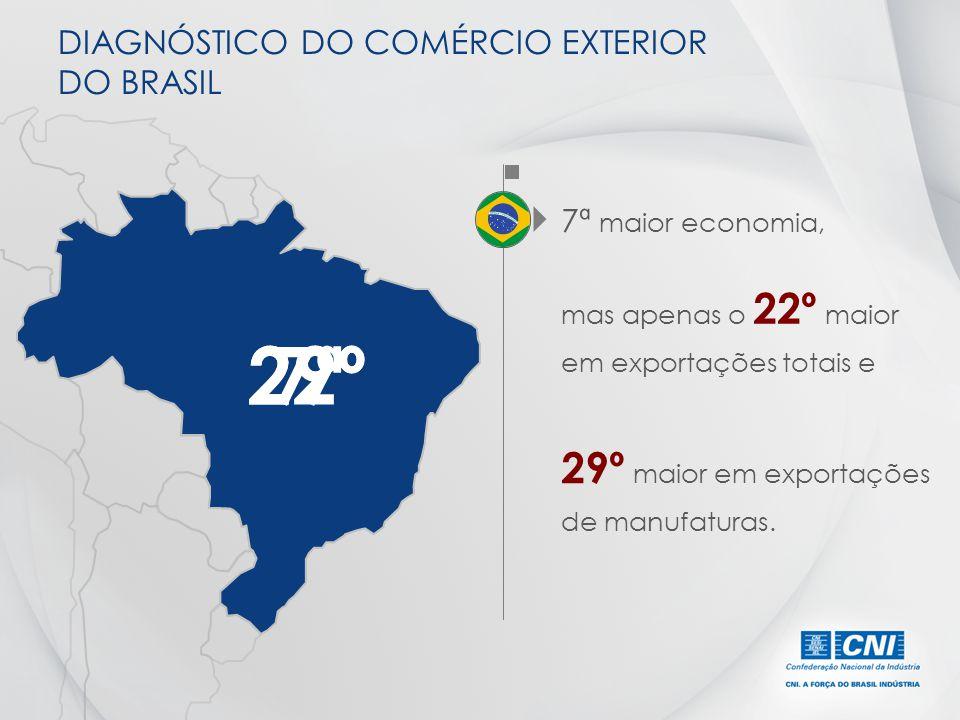 DIAGNÓSTICO DO COMÉRCIO EXTERIOR DO BRASIL mas apenas o 22º maior em exportações totais e 29º maior em exportações de manufaturas. 7ª maior economia,