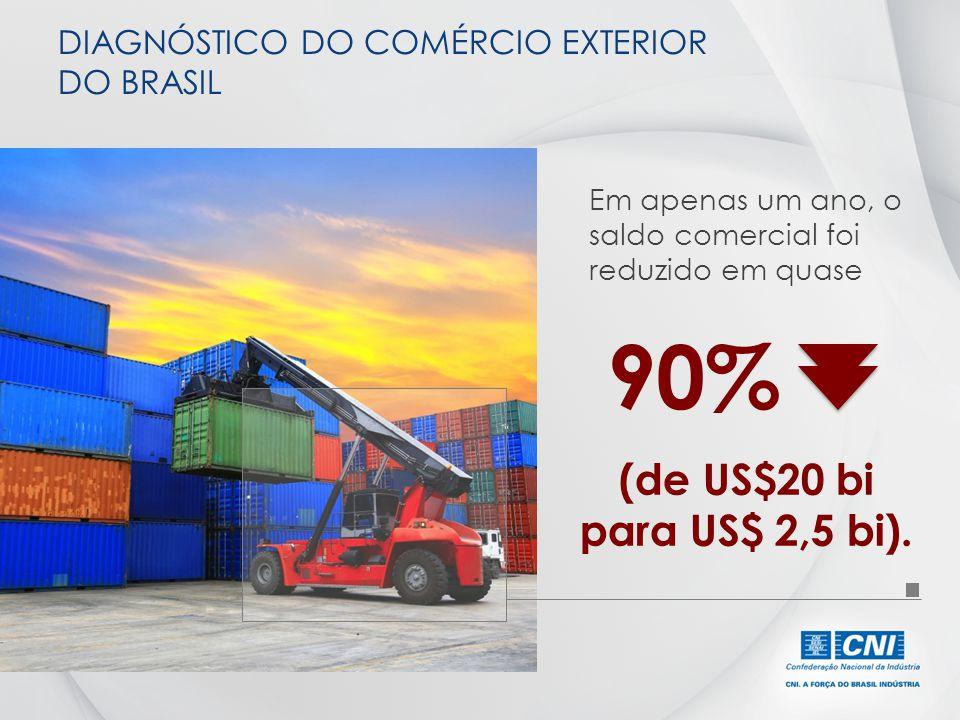 Em apenas um ano, o saldo comercial foi reduzido em quase (de US$20 bi para US$ 2,5 bi). DIAGNÓSTICO DO COMÉRCIO EXTERIOR DO BRASIL 90%