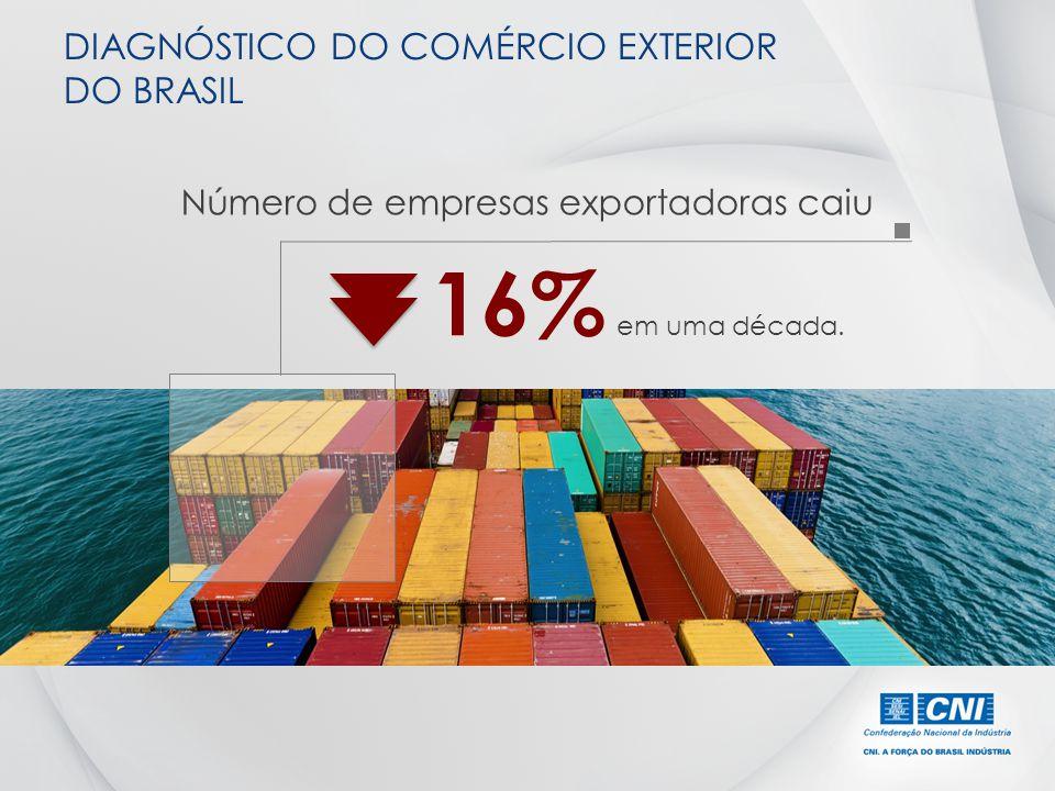 Número de empresas exportadoras caiu DIAGNÓSTICO DO COMÉRCIO EXTERIOR DO BRASIL 16% em uma década.