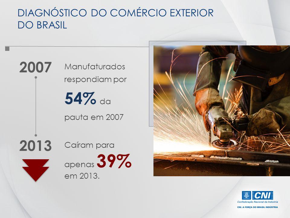 Manufaturados respondiam por 54% da pauta em 2007 DIAGNÓSTICO DO COMÉRCIO EXTERIOR DO BRASIL Caíram para apenas 39% em 2013. 2013 2007