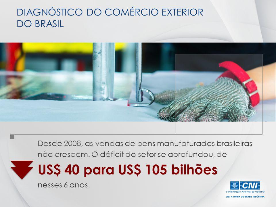 Desde 2008, as vendas de bens manufaturados brasileiras não crescem. O déficit do setor se aprofundou, de US$ 40 para US$ 105 bilhões nesses 6 anos. D