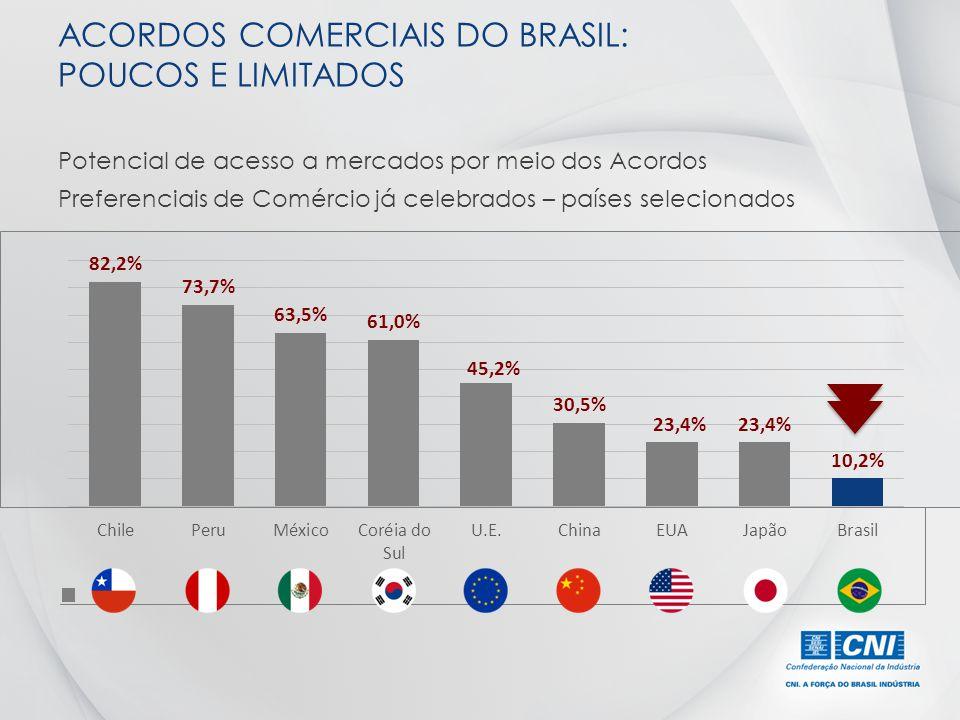 ACORDOS COMERCIAIS DO BRASIL: POUCOS E LIMITADOS Potencial de acesso a mercados por meio dos Acordos Preferenciais de Comércio já celebrados – países
