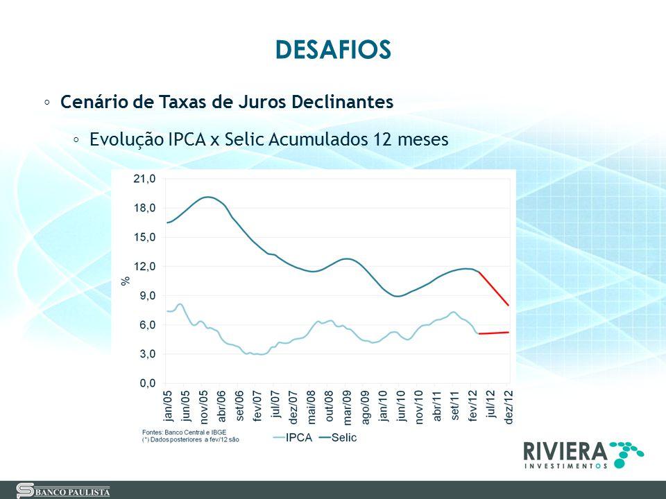 DESAFIOS ◦ Cenário de Taxas de Juros Declinantes ◦ Evolução IPCA x Selic Acumulados 12 meses