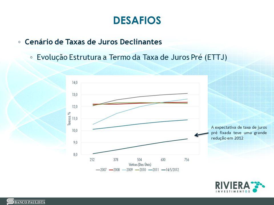DESAFIOS ◦ Cenário de Taxas de Juros Declinantes ◦ Evolução Estrutura a Termo da Taxa de Juros Pré (ETTJ) A expectativa de taxa de juros pré fixada te