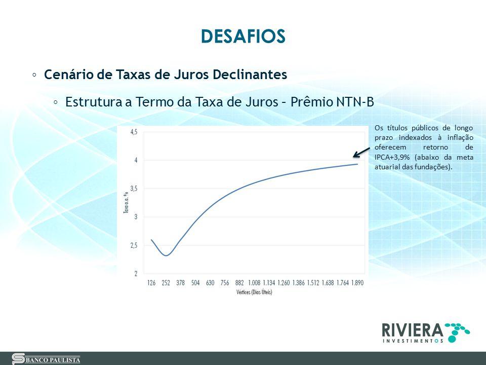 DESAFIOS ◦ Cenário de Taxas de Juros Declinantes ◦ Estrutura a Termo da Taxa de Juros – Prêmio NTN-B Os títulos públicos de longo prazo indexados à in
