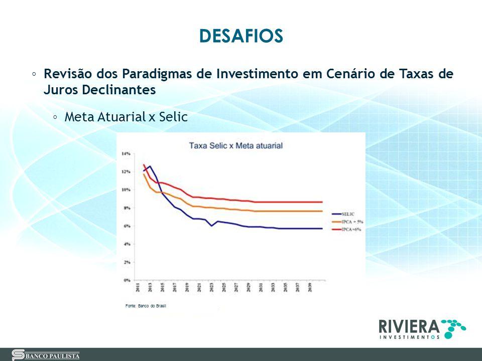 DESAFIOS ◦ Revisão dos Paradigmas de Investimento em Cenário de Taxas de Juros Declinantes ◦ Meta Atuarial x Selic Fonte: Banco do Brasil