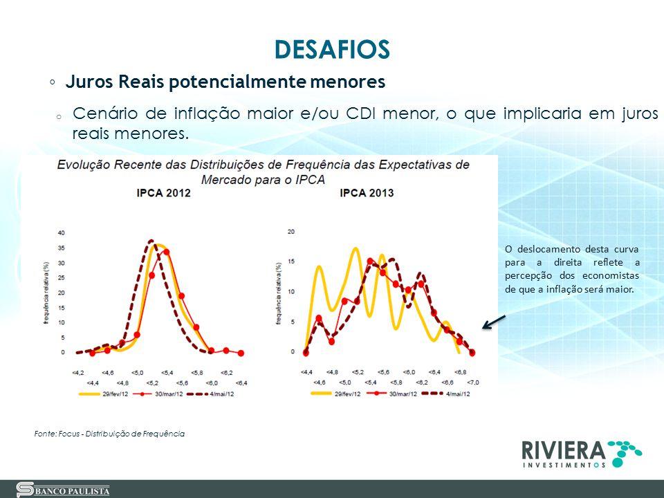 DESAFIOS ◦ Juros Reais potencialmente menores o Cenário de inflação maior e/ou CDI menor, o que implicaria em juros reais menores. Fonte: Focus - Dist