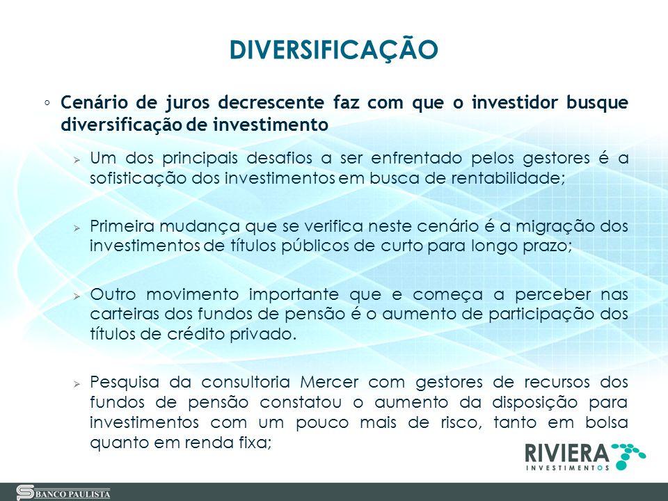 DIVERSIFICAÇÃO ◦ Cenário de juros decrescente faz com que o investidor busque diversificação de investimento  Um dos principais desafios a ser enfren