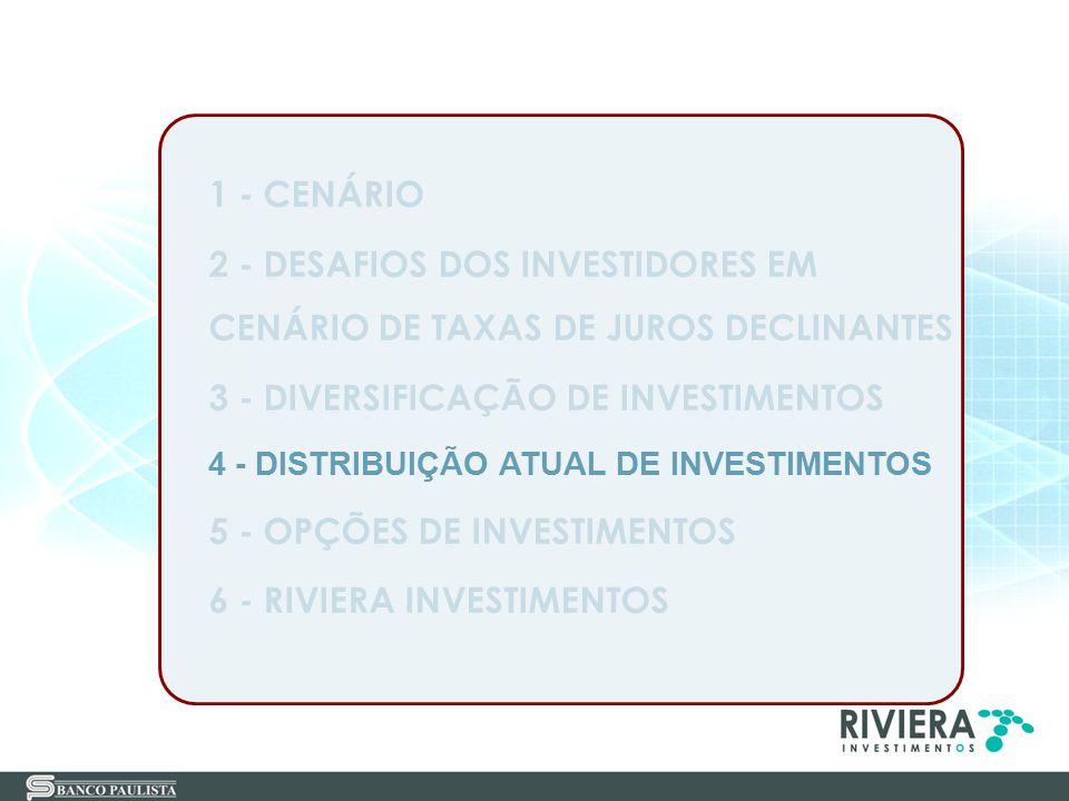 1 - CENÁRIO 2 - DESAFIOS DOS INVESTIDORES EM CENÁRIO DE TAXAS DE JUROS DECLINANTES 3 - DIVERSIFICAÇÃO DE INVESTIMENTOS 4 - DISTRIBUIÇÃO ATUAL DE INVES