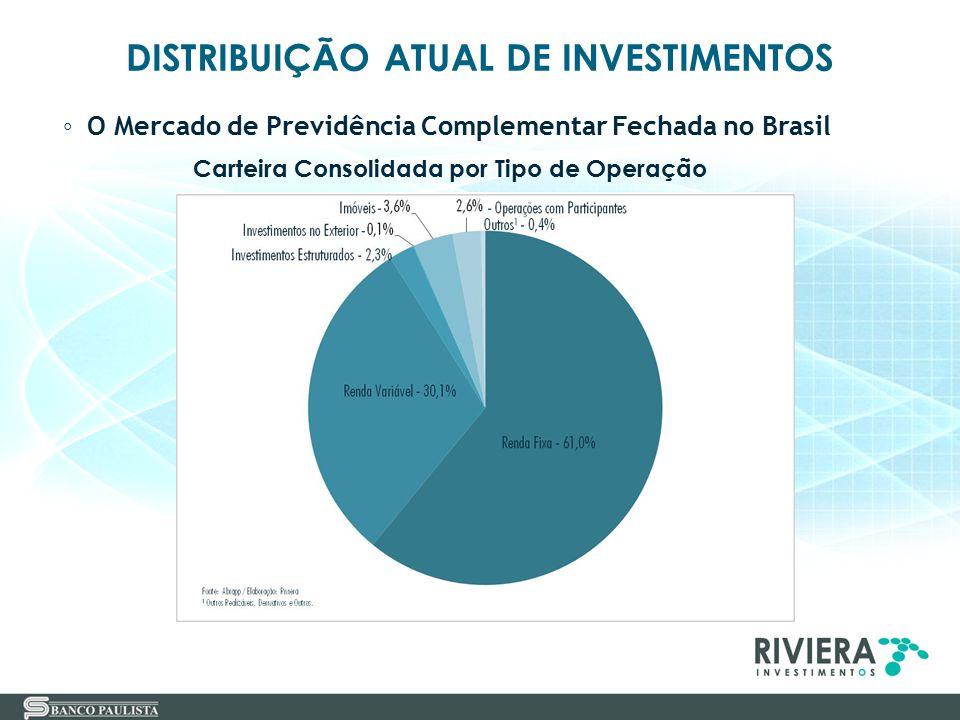 DISTRIBUIÇÃO ATUAL DE INVESTIMENTOS ◦ O Mercado de Previdência Complementar Fechada no Brasil Carteira Consolidada por Tipo de Operação
