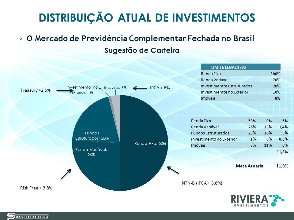 DISTRIBUIÇÃO ATUAL DE INVESTIMENTOS ◦ O Mercado de Previdência Complementar Fechada no Brasil Sugestão de Carteira NTN-B (IPCA + 3,8%) LIMITE LEGAL 37