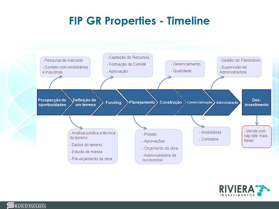 FIP GR Properties - Timeline