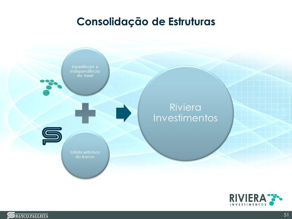 Consolidação de Estruturas 51 Experiência e independência da Asset Sólida estrutura do Banco Riviera Investimentos
