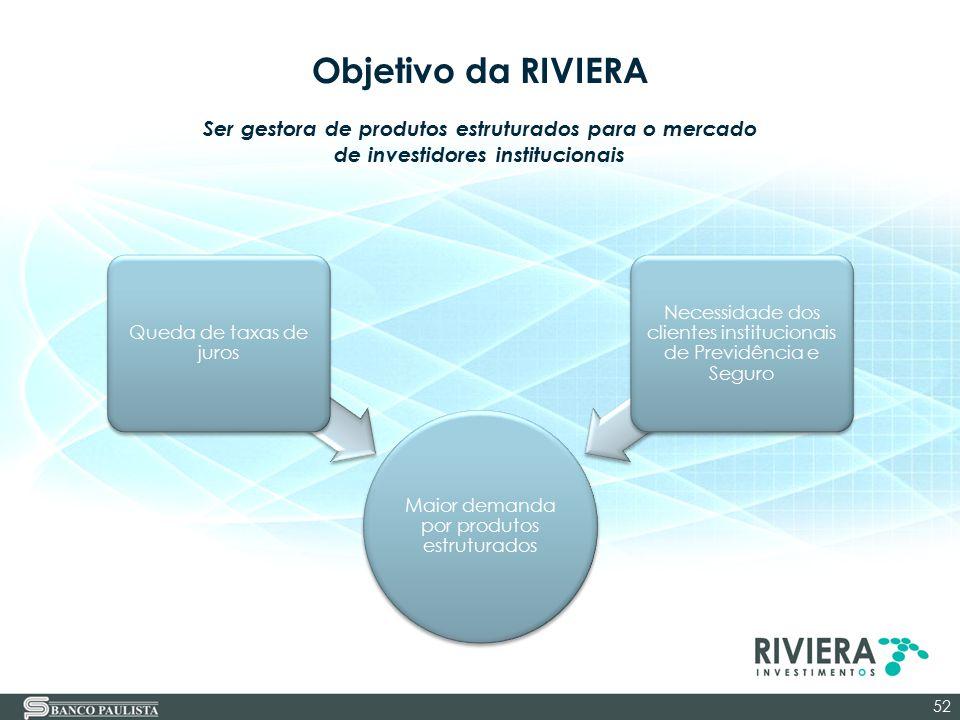 Objetivo da RIVIERA Maior demanda por produtos estruturados Queda de taxas de juros Necessidade dos clientes institucionais de Previdência e Seguro 52