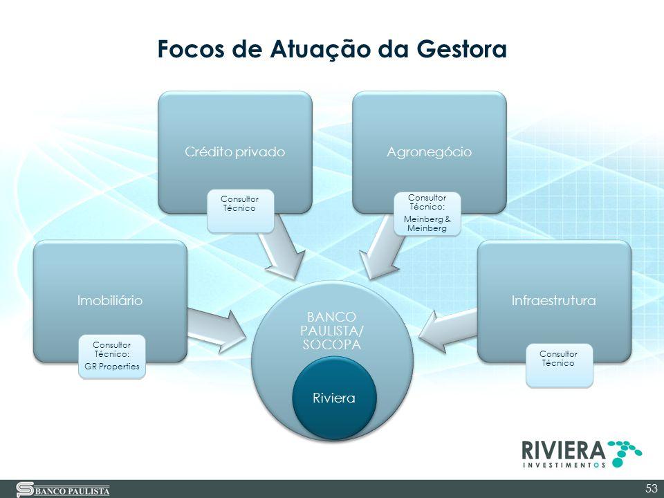 Focos de Atuação da Gestora BANCO PAULISTA/ SOCOPA Imobiliário Crédito privado Agronegócio Infraestrutura 53 Consultor Técnico: GR Properties Consulto