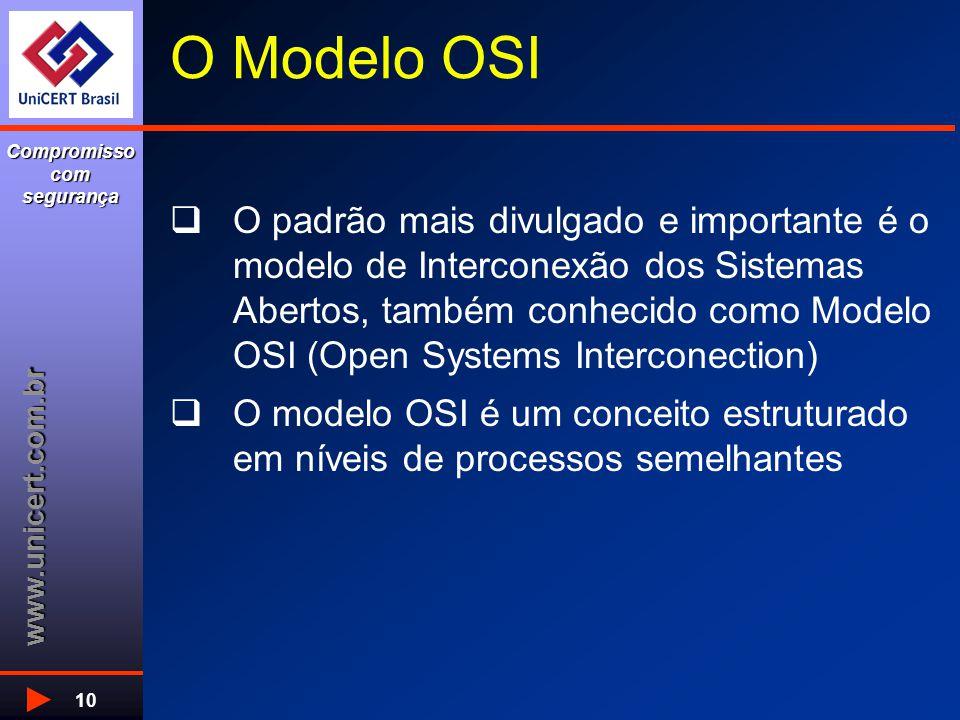 www.unicert.com.br Compromisso com segurança 10 O Modelo OSI  O padrão mais divulgado e importante é o modelo de Interconexão dos Sistemas Abertos, também conhecido como Modelo OSI (Open Systems Interconection)  O modelo OSI é um conceito estruturado em níveis de processos semelhantes