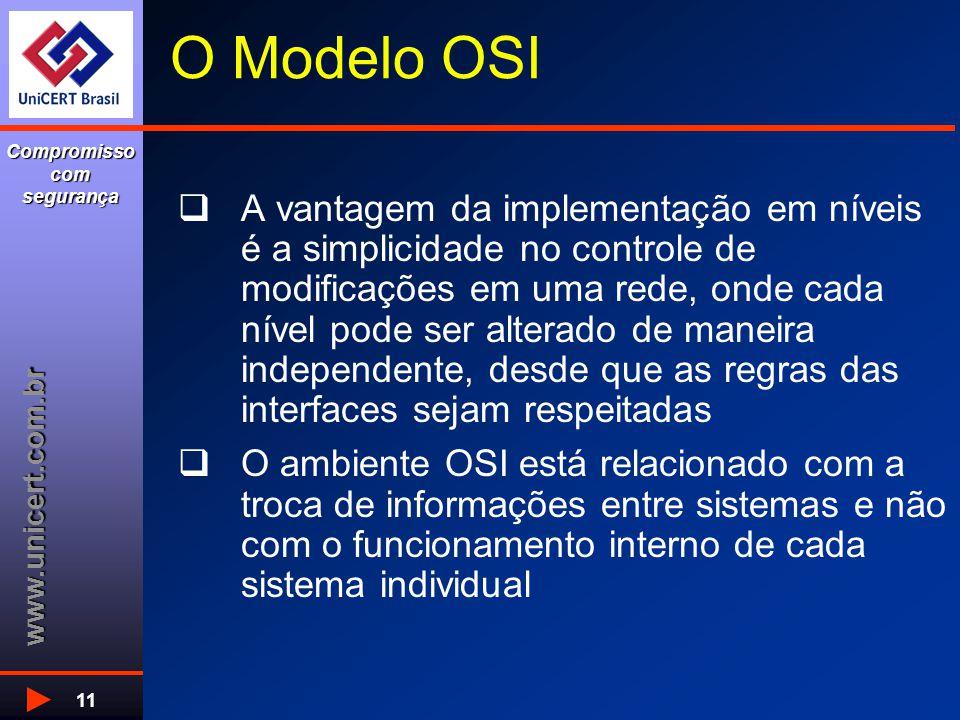 www.unicert.com.br Compromisso com segurança 11 O Modelo OSI  A vantagem da implementação em níveis é a simplicidade no controle de modificações em u