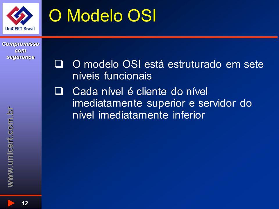 www.unicert.com.br Compromisso com segurança 12 O Modelo OSI  O modelo OSI está estruturado em sete níveis funcionais  Cada nível é cliente do nível imediatamente superior e servidor do nível imediatamente inferior