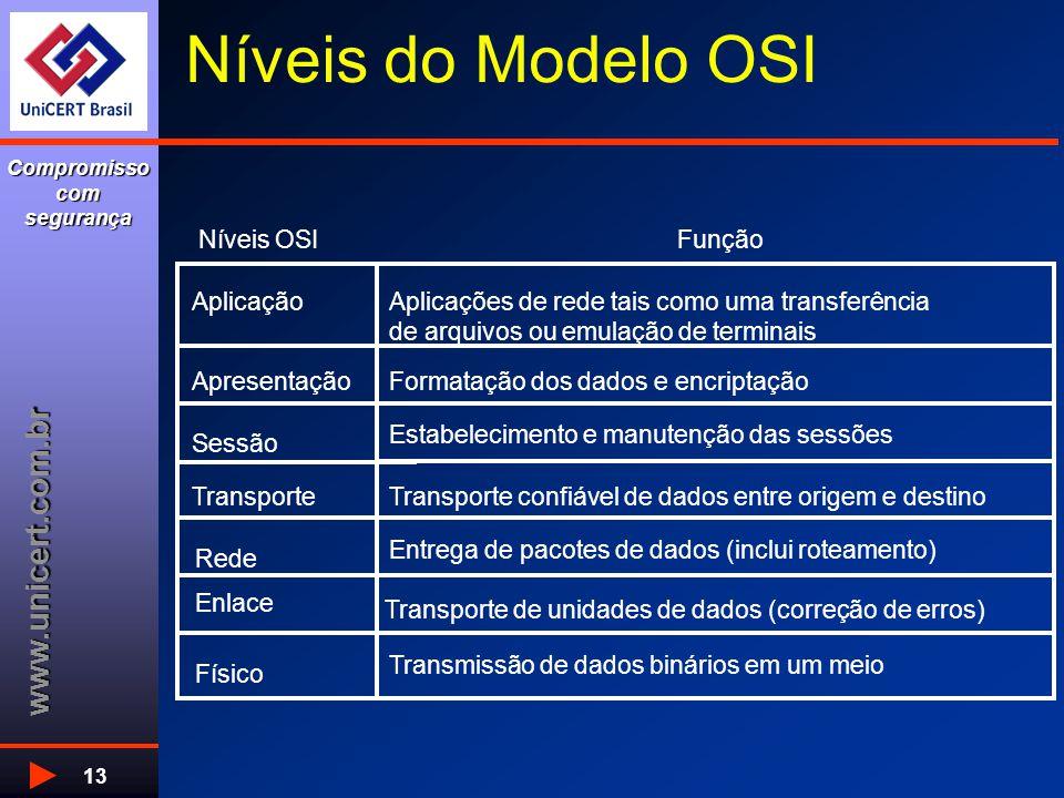 www.unicert.com.br Compromisso com segurança 13 Físico Enlace Rede Transporte Sessão Apresentação Aplicação Transmissão de dados binários em um meio T