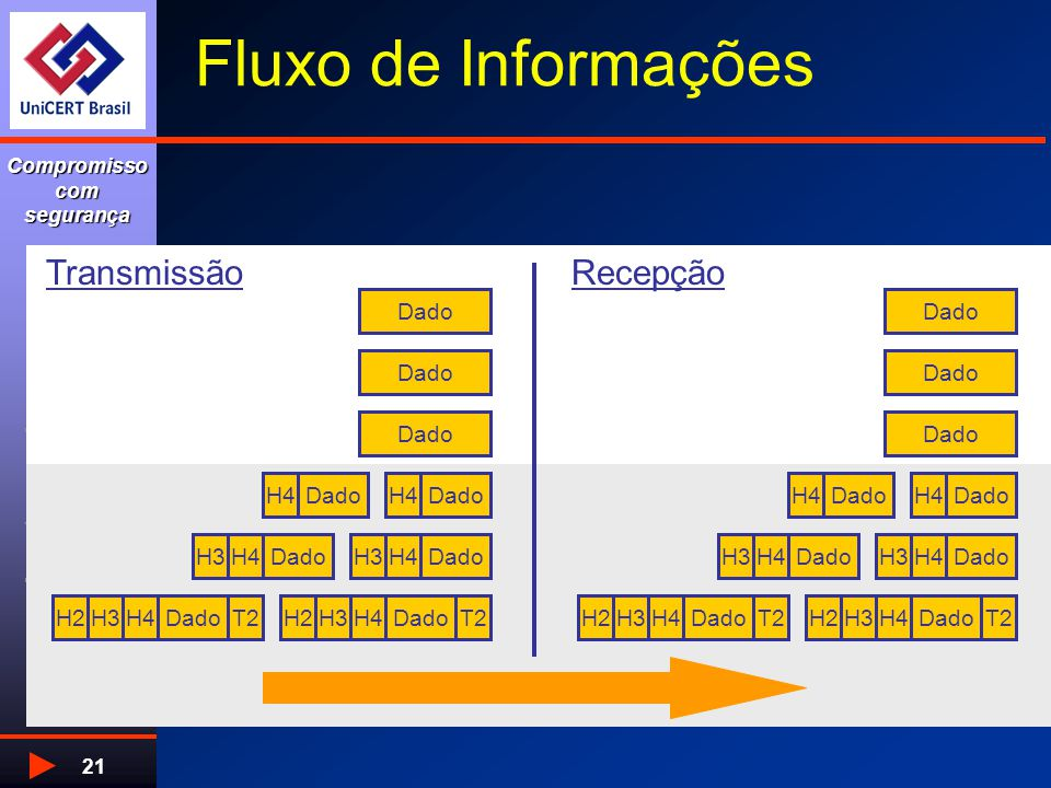 www.unicert.com.br Compromisso com segurança 21 Dado H4 H3 DadoH4 Dado H4H3H2T2DadoH4H3T2H2 Dado H4 Dado H4 H3 Dado H4H3DadoH4H3H2T2 H2 TransmissãoRecepção Fluxo de Informações