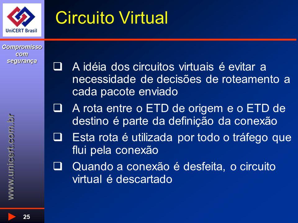 www.unicert.com.br Compromisso com segurança 25 Circuito Virtual  A idéia dos circuitos virtuais é evitar a necessidade de decisões de roteamento a cada pacote enviado  A rota entre o ETD de origem e o ETD de destino é parte da definição da conexão  Esta rota é utilizada por todo o tráfego que flui pela conexão  Quando a conexão é desfeita, o circuito virtual é descartado