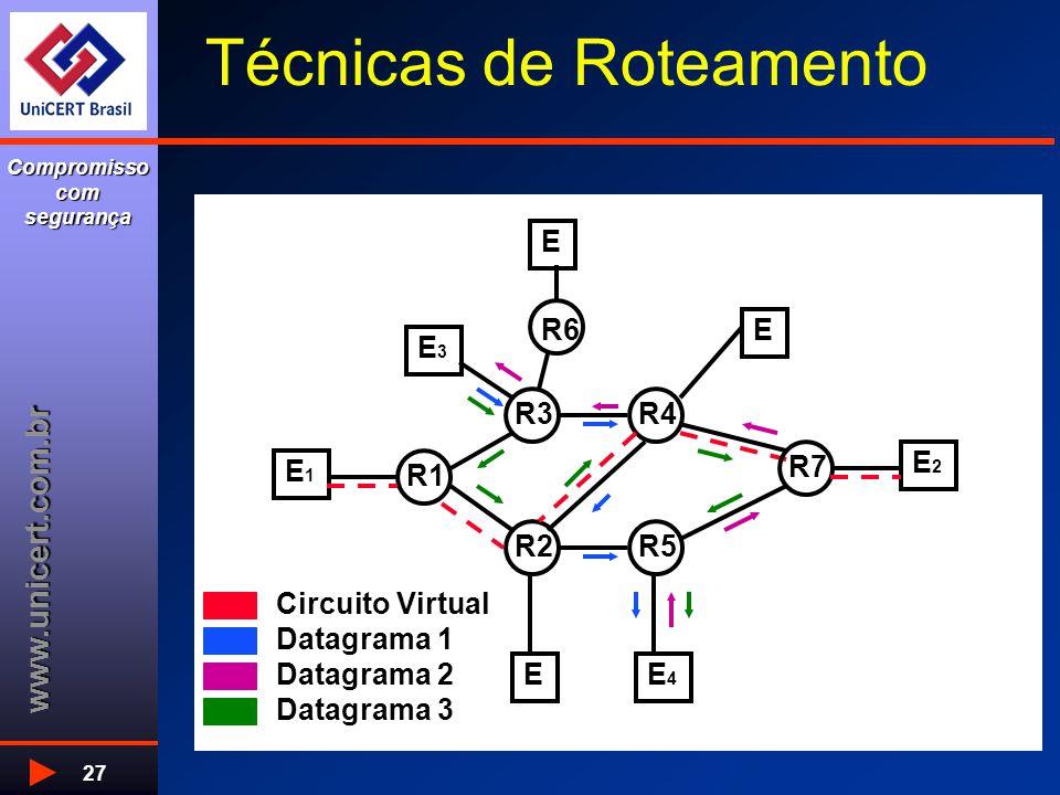 www.unicert.com.br Compromisso com segurança 27 Técnicas de Roteamento E1E1 E E EE4E4 E2E2 R1 E3E3 R3 R6 R4 R7 R5R2 Circuito Virtual Datagrama 1 Datag